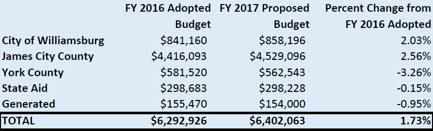 WRL Budget Proposal 2017