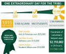 W&M Exceeds Fundraising Goals for One Tribe One Day