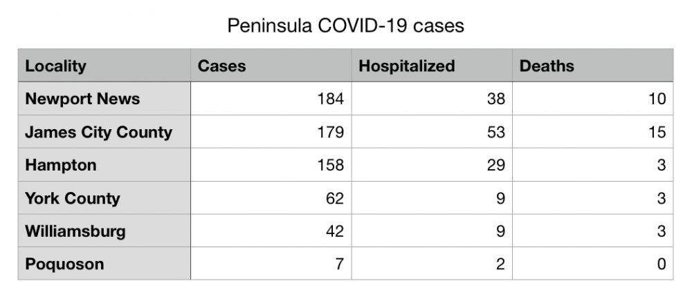 The latest numbers of positive coronavirus cases, hospitalizations and deaths from the Virginia Department of Health. (WYDaily/ Julia Marsigliano)